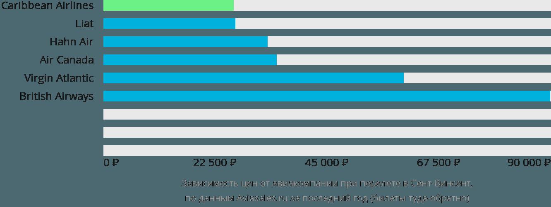 Динамика цен в зависимости от авиакомпании, совершающей перелет в Сент-Винсент