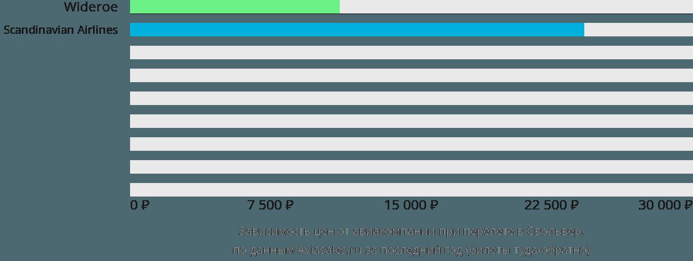 Динамика цен в зависимости от авиакомпании, совершающей перелет в Свольвер