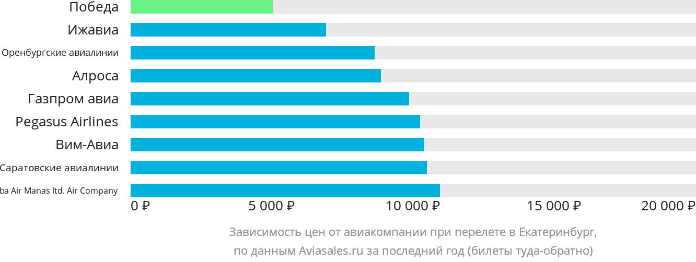 Динамика цен в зависимости от авиакомпании, совершающей перелет в Екатеринбург