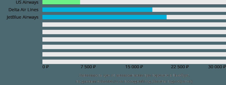 Динамика цен в зависимости от авиакомпании, совершающей перелет в Ньюберг