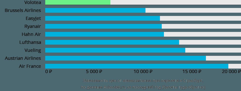Динамика цен в зависимости от авиакомпании, совершающей перелет в Страсбург