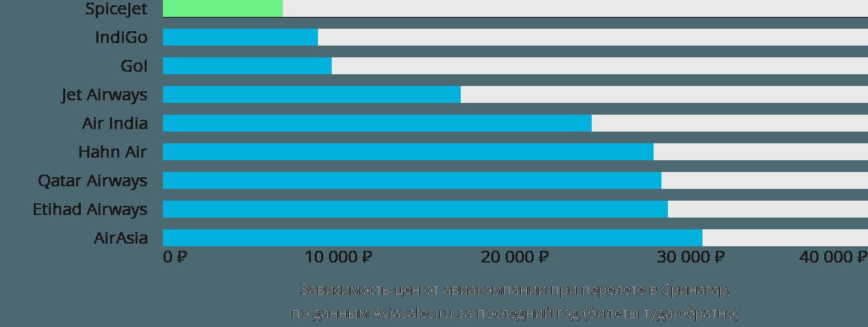 Динамика цен в зависимости от авиакомпании, совершающей перелет в Сринагар