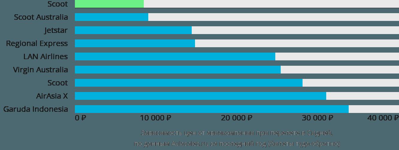 Динамика цен в зависимости от авиакомпании, совершающей перелет в Сидней