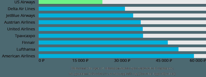 Динамика цен в зависимости от авиакомпании, совершающей перелет в Сиракьюс