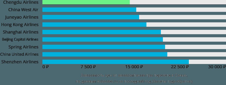 Динамика цен в зависимости от авиакомпании, совершающей перелет в Санью