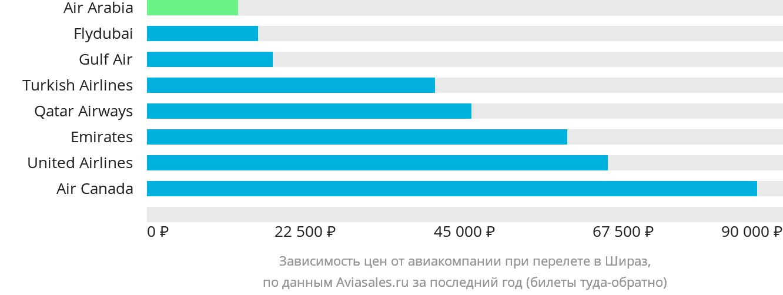 Динамика цен в зависимости от авиакомпании, совершающей перелет в Шираз