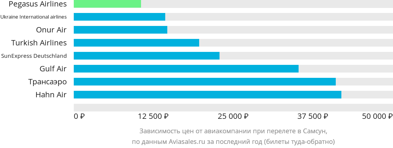 Динамика цен в зависимости от авиакомпании, совершающей перелет в Самсун