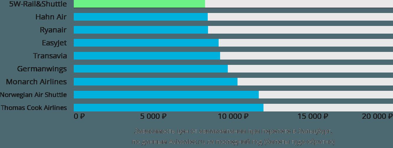 Динамика цен в зависимости от авиакомпании, совершающей перелет в Зальцбург