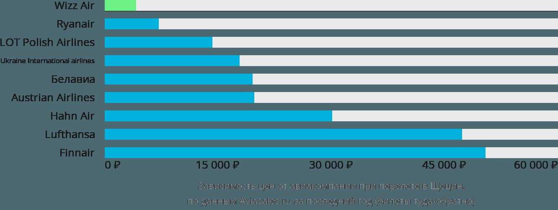 Динамика цен в зависимости от авиакомпании, совершающей перелет в Щецин