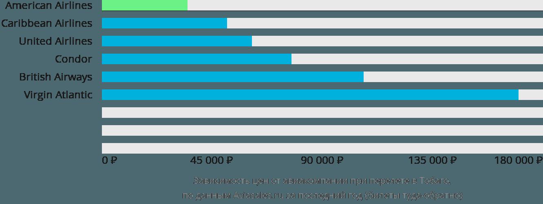 Динамика цен в зависимости от авиакомпании, совершающей перелет в Тобаго