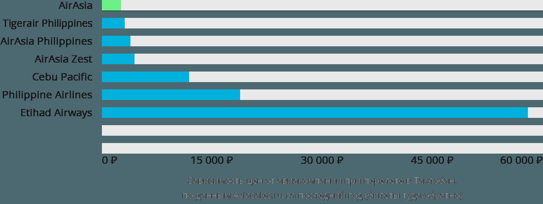 Динамика цен в зависимости от авиакомпании, совершающей перелет Таклобан