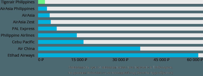 Динамика цен в зависимости от авиакомпании, совершающей перелет в Тагбиларана