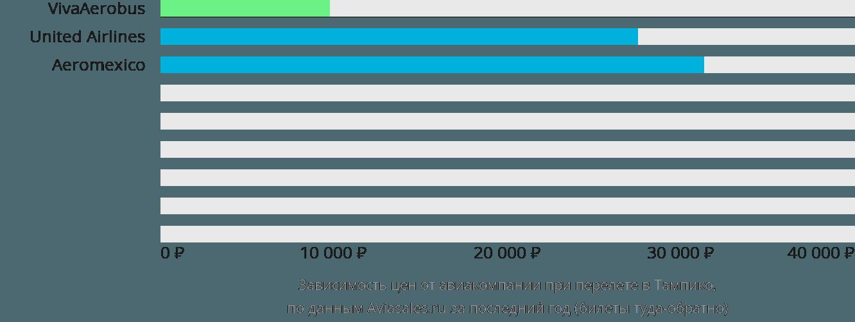 Динамика цен в зависимости от авиакомпании, совершающей перелет в Тампико