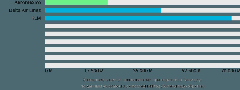 Динамика цен в зависимости от авиакомпании, совершающей перелет Тапачуле