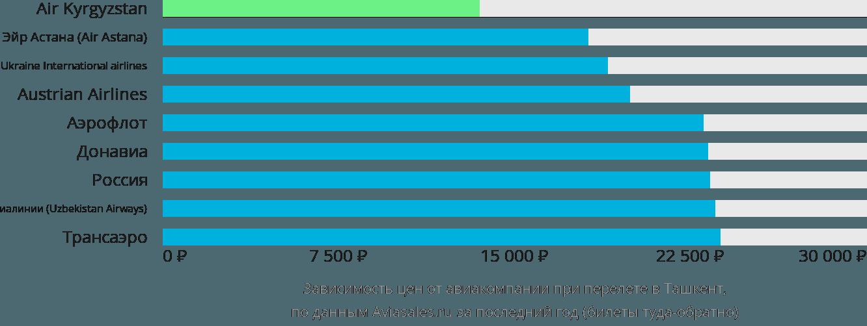 Динамика цен в зависимости от авиакомпании, совершающей перелет в Ташкент