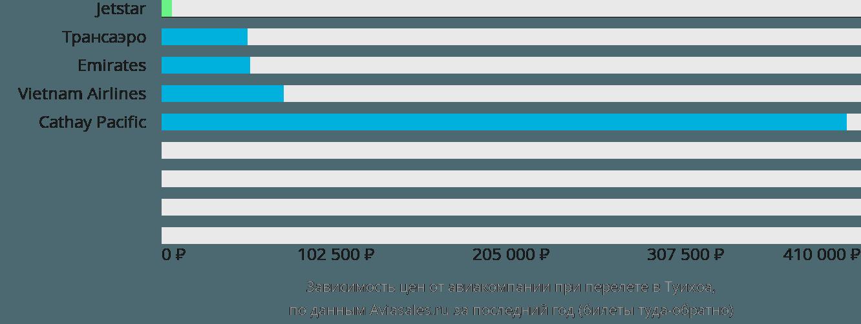 Динамика цен в зависимости от авиакомпании, совершающей перелет Туй Хоа