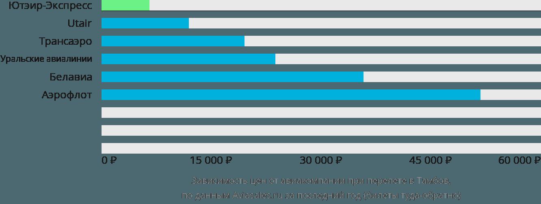 Динамика цен в зависимости от авиакомпании, совершающей перелет в Тамбов