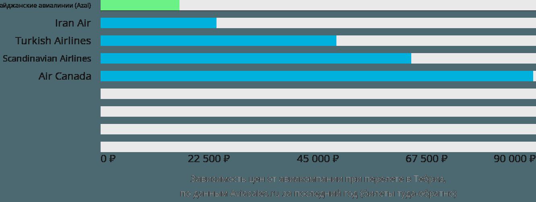 Динамика цен в зависимости от авиакомпании, совершающей перелет в Тебр