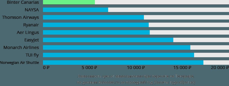 Динамика цен в зависимости от авиакомпании, совершающей перелет на Тенерифе