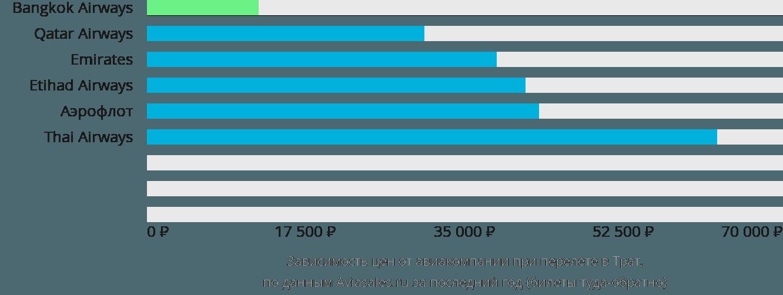 Динамика цен в зависимости от авиакомпании, совершающей перелет в Трат