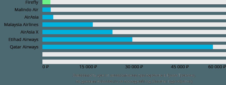 Динамика цен в зависимости от авиакомпании, совершающей перелет в Куала-Тренгану