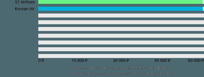 Динамика цен в зависимости от авиакомпании, совершающей перелет в Тунляо