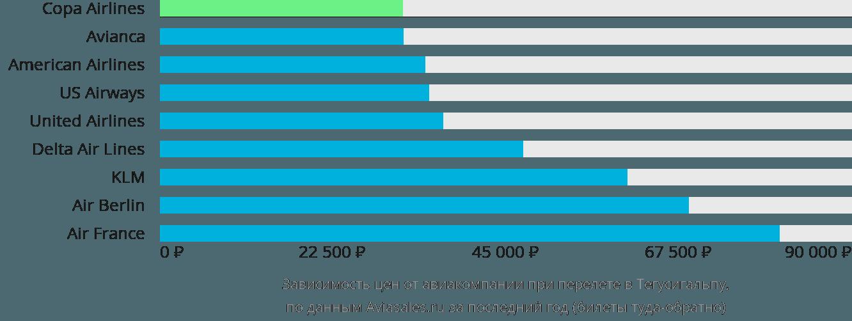 Динамика цен в зависимости от авиакомпании, совершающей перелет в Тегусигальпу