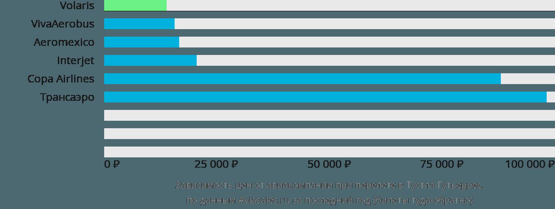 Динамика цен в зависимости от авиакомпании, совершающей перелет в Тустла-Гутьеррес