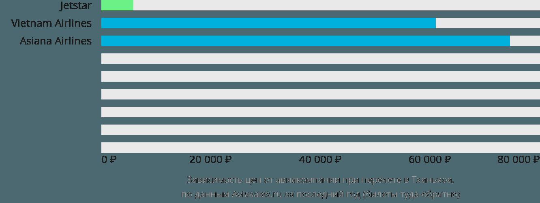 Динамика цен в зависимости от авиакомпании, совершающей перелет в Тханьхоа