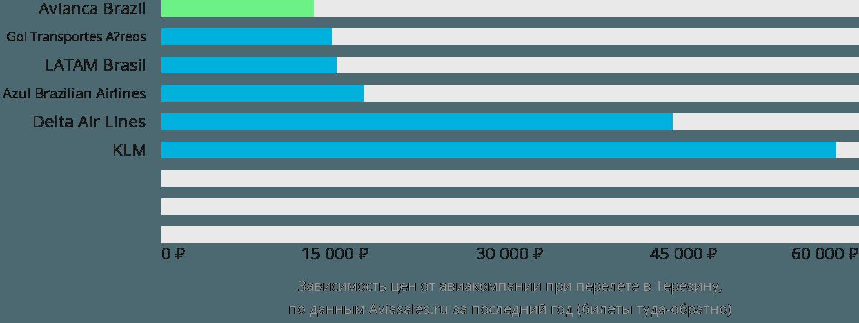 Динамика цен в зависимости от авиакомпании, совершающей перелет в Терезину