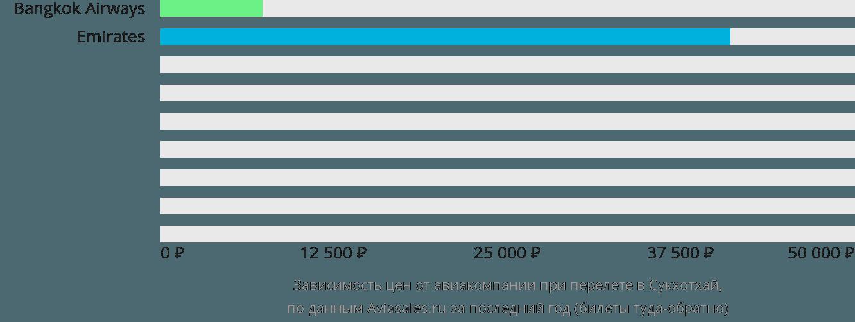 Динамика цен в зависимости от авиакомпании, совершающей перелет Сукхотаи