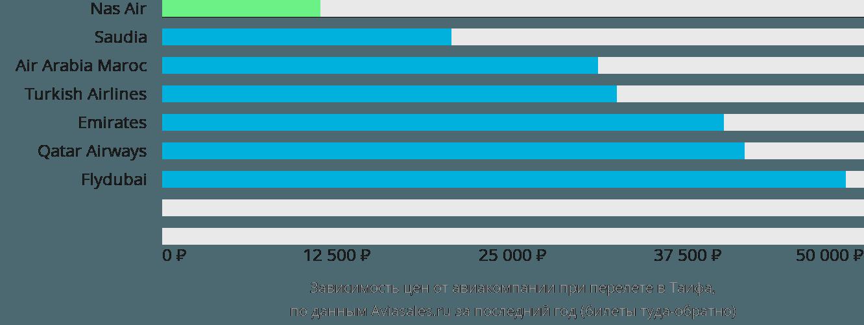 Динамика цен в зависимости от авиакомпании, совершающей перелет Таиф