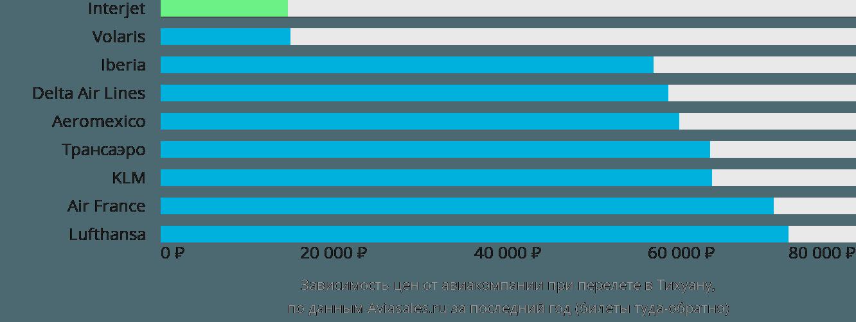 Динамика цен в зависимости от авиакомпании, совершающей перелет в Тихуану