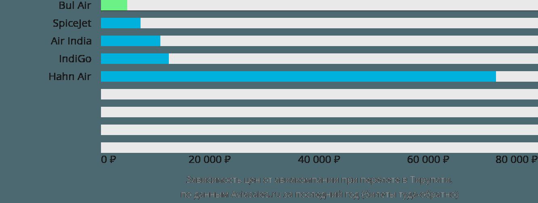 Динамика цен в зависимости от авиакомпании, совершающей перелет в Тирупати