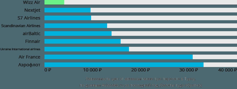 Динамика цен в зависимости от авиакомпании, совершающей перелет в Турку