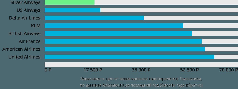 Динамика цен в зависимости от авиакомпании, совершающей перелет в Таллахасси