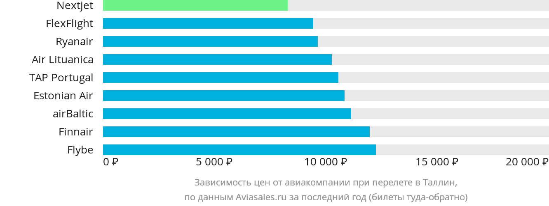 Динамика цен в зависимости от авиакомпании, совершающей перелет в Таллин
