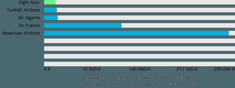 Динамика цен в зависимости от авиакомпании, совершающей перелет в Тлемсен