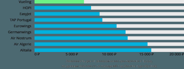 Динамика цен в зависимости от авиакомпании, совершающей перелет в Тулузу