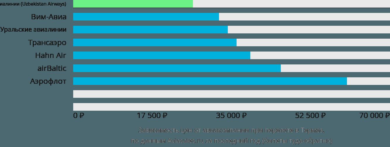 Динамика цен в зависимости от авиакомпании, совершающей перелет в Термез