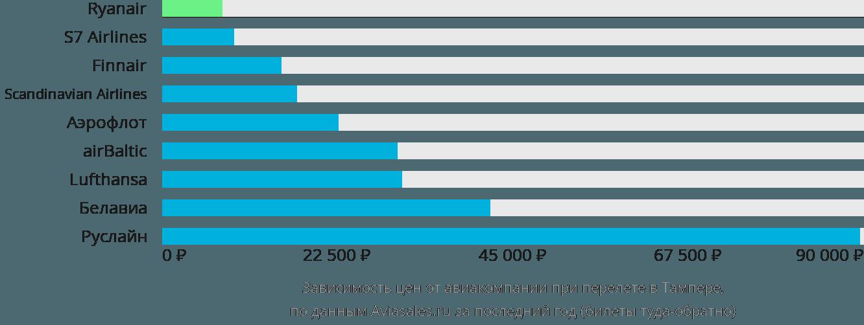 Динамика цен в зависимости от авиакомпании, совершающей перелет в Тампере