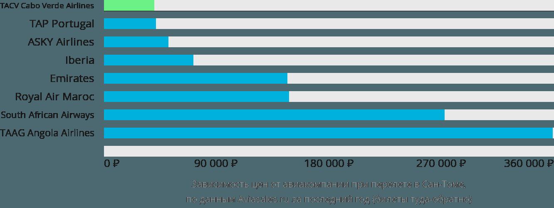 Динамика цен в зависимости от авиакомпании, совершающей перелет в Сан-Томе