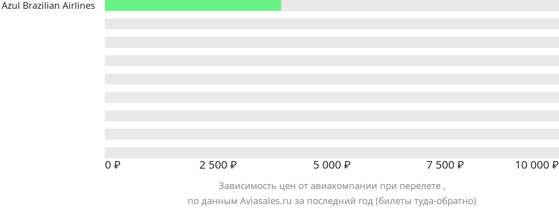 Динамика цен в зависимости от авиакомпании, совершающей перелет Тромбетас