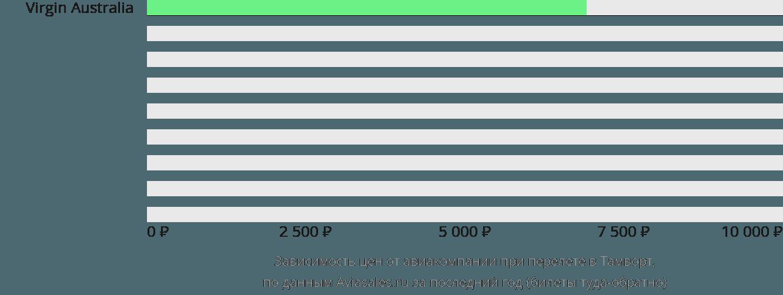 Динамика цен в зависимости от авиакомпании, совершающей перелет Тамуорт