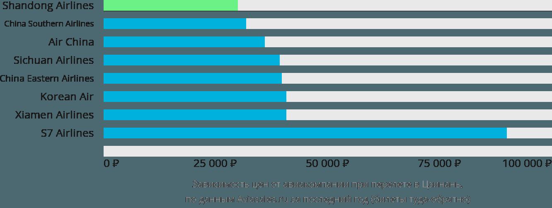 Динамика цен в зависимости от авиакомпании, совершающей перелет в Цзинань