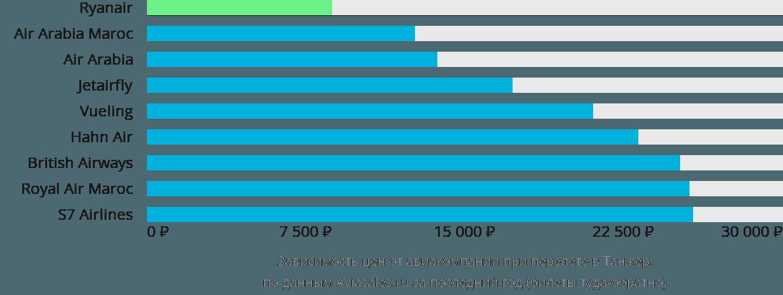Динамика цен в зависимости от авиакомпании, совершающей перелет в Танжер