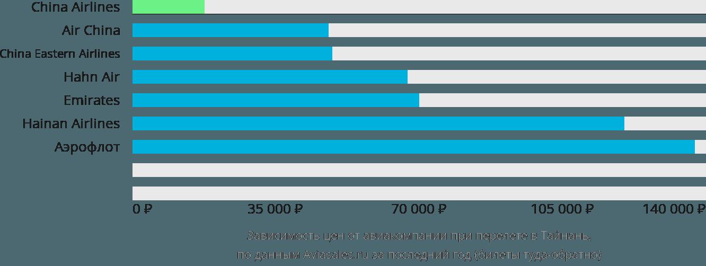 Динамика цен в зависимости от авиакомпании, совершающей перелет в Тайнань