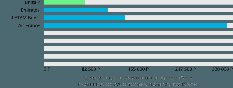 Динамика цен в зависимости от авиакомпании, совершающей перелет в Тозер