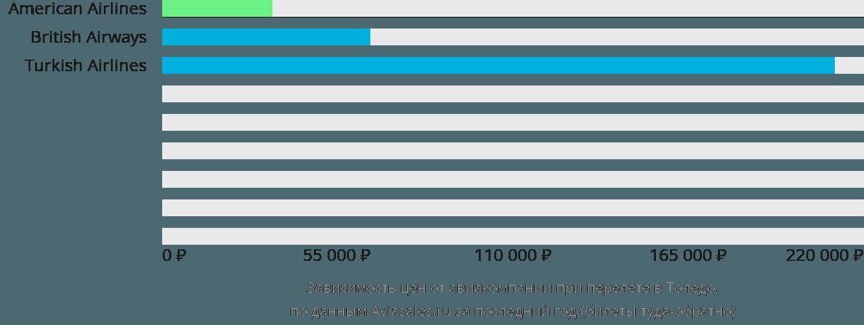 Динамика цен в зависимости от авиакомпании, совершающей перелет Толедо