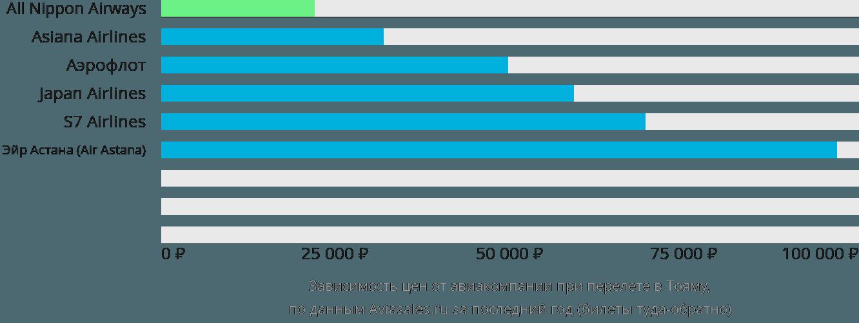 Динамика цен в зависимости от авиакомпании, совершающей перелет в Тояму
